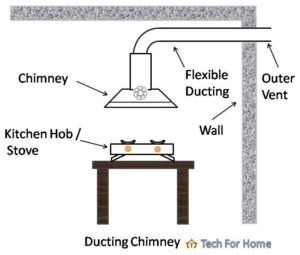 Best chimney company in India