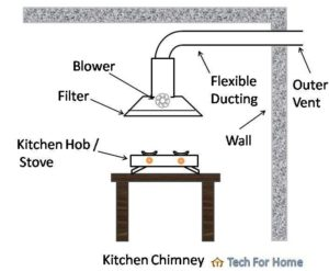 Best Kitchen Chimney brands in India
