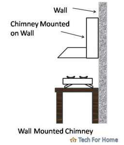 best chimney companies in India