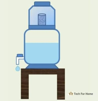 Best Water Purifiers Under 5000 in India - Buying Guide